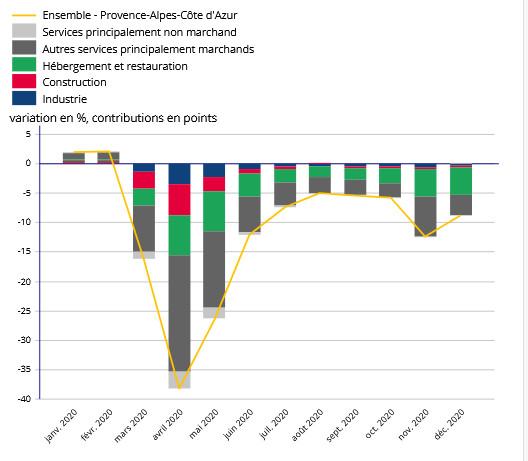 Contributions sectorielles mensuelles à l'évolution des heures rémunérées par rapport au même mois de l'année 2019 - Provence-Alpes-Côte d'Azur (source : DSN - traitement provisoire, Insee)