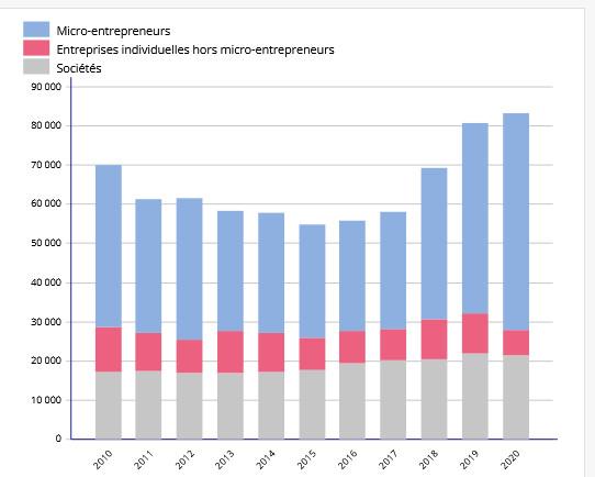La création d'entreprises se maintient en Provence-Alpes-Côte d'Azur (source : Insee, REE)
